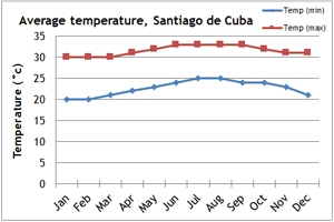 Cuban Trekking Holidays And Tours Climate Information